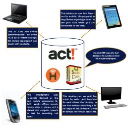 MondoCRM Act! Hosting Diagram