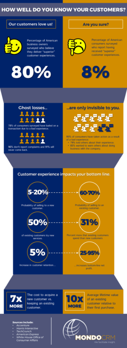 Customer Experience by the Numbers