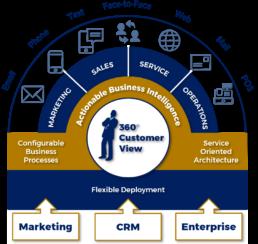 Mondo Enterprise Overview