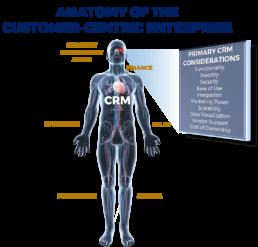 Anatomy of Customer Centric Enterprise