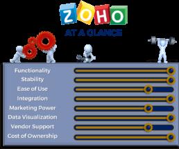 Platform Zoho Graphic