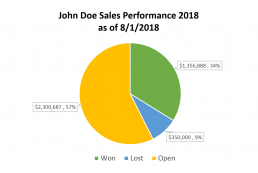 John Doe Sales Performance