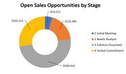 Open Opps by Stage