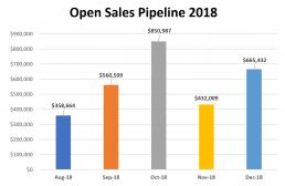 Open Sales Pipeline