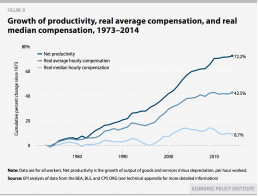 EPI Productivity_median_average_compensation